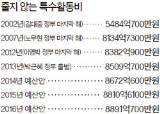 [단독] <!HS>특수활동비<!HE> 줄인다더니 … 내년 예산 8891억 역대 최고