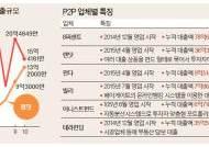 완판 행진 P2P 대출 상품, 소액 분산 투자가 답