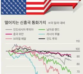 [Great Risk②] 미 금리인상에 중국 '<!HS>환율<!HE> 방어'…주요국 '<!HS>환율전쟁<!HE>' 불안 고조