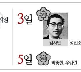 [<!HS>뉴스클립<!HE>] 숫자로 보는 국회…각종 진기록들