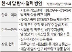 한국, NASA '아폴로' 기술 활용해 2020년 <!HS>달<!HE> <!HS>탐사<!HE>한다