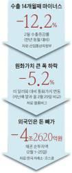 [긴급진단] 국회 <!HS>필리버스터<!HE> 신기록…경제는 마이너스 신기록