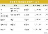 공직자 재산증가액 상위 10위 중 7명이 광역의회 의원