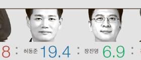 4선 고지 앞둔 나경원·정우택·송영길 오차범위 밖 1위