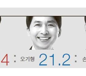 유인태 빠진 도봉을, 김선동이 신인 오기형 앞서…선거구 조정 강남을, 김종훈 44.2% 전현희 27.7%