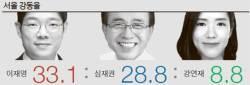 야권 분열 노원병, 안철수 35.3% 이준석 32.0% 황창화 11.4%