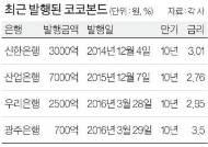 코코본드 완판 행진…정기예금 2배, 이자 1년 4번씩 꼬박꼬박