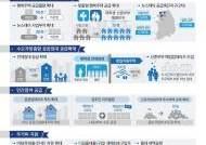"""[월세대책①] 맞춤형 임대주택 30만가구 공급…""""공공임대 확대해 전·월세난 잡는다"""""""