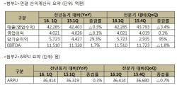 SKT, 1분기 매출·영업이익 감소
