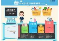 '봄이 와도' 배추ㆍ양파값은 폭등…저유가에 4월 전체 소비자물가는 1% 상승