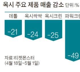 옥시 매출 2주일새 25% 급감…<!HS>소셜<!HE><!HS>커머스<!HE> 판매 중단