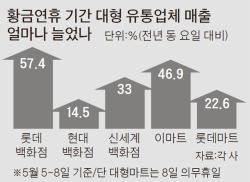 나흘 연휴…백화점·마트·관광지 '북적' 도심 상권·재래시장 '울적'