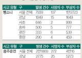 [통계로 본 교통사고] 서울 뺑소니 13% 강남구서 발생