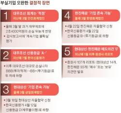 """안진회계법인, 1년 늦게 2조 손실 반영하며 """"오류였다"""""""