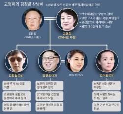 [단독] 측근보다 핏줄…김정은, 여정·정철과 정기 '통치 모임'