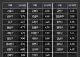 서울 땅값 최고는 13년째 명동 네이처리퍼블릭…자치구 중엔 마포구가 가장 많이 올라