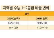 [데이터뉴스] 제주, 광역시도 중 1위, 시내 8개 일반고가 학력 이끌어