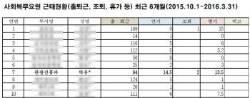 [단독] 박유천 군복무 1/4은 연가나 병가