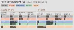 """[단독] 더민주 91% """"대기업 규제 강화""""에 김무성 등 11명 공감"""