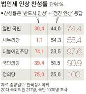 """[단독] 새누리 55% """"법인세 인상""""…당론과 차이"""