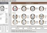 [단독] 국무위 출범 뒤에도 국방위 유지…김정은, 군부 불만 의식한 듯