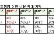 서울국제고 2022년까지 사회통합전형 50%로 확대