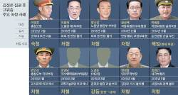 [단독] 졸았다고 장관 처형…공포에 떠는 <!HS>북한<!HE> 엘리트층