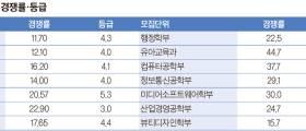[<!HS>열려라<!HE> <!HS>입시<!HE>] 성결대 2017학년도 수시모집
