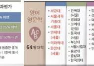 [단독] 한양대 영어 - 중앙대 임상심리, 국제 논문 'SKY' 안 부럽다
