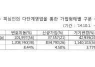 """서울YMCA, """"LGU+ 소비자 피해 양산 다단계 중단"""" 촉구"""