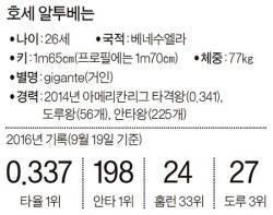 [김식의 야구노트] 키 165㎝ 이 남자, 이래 봬도 24홈런