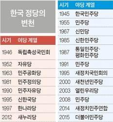 당명 평균 수명 2.6년, 민주공화당 17년 최장수…대선 전후 많이 바뀌어