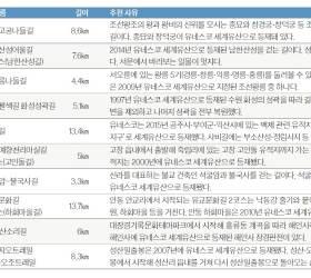 이 달의 추천<!HS>길<!HE>  한국의 유네스코 세계유산 걷기여행
