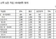 한국에서 연봉 가장 낮은 직업 10