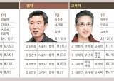 [2016 중앙일보 대학평가] 논문왕 사학 임재해, 상경 김용만, 정치·행정은 최영출