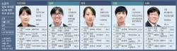 [2016 중앙일보 대학평가] 조은진·류혜진…자연과학·의학 40세 미만 톱10, 절반이 여성