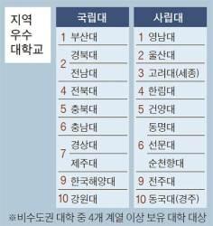 [2016 중앙일보 대학평가] 부산대 지역 기여…영남대 장학금 강점