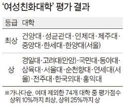 [2016 중앙일보 대학평가] 건양대 여학생 취업률 65%, 제주대 생리일 출석 인정