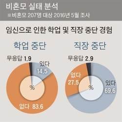 [인구 5000만 지키자] 비혼모 월소득 117만원…2명 중 1명꼴 무직 상태