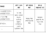 강남 4구·과천 아파트 분양권 전매 금지된다