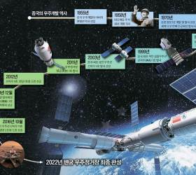 [<!HS>지식충전소<!HE>] 중국 우주굴기…8년 뒤엔 우주정거장 갖는 유일한 국가