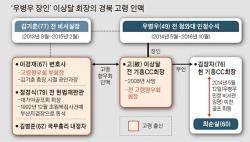 김기춘 - 최태민 부녀와 얽힌 우병우 장인의 고령 인맥
