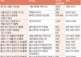 [분양 포커스] 전국서 5만500가구 선봬…올해 마지막 '알짜'잡을 기회