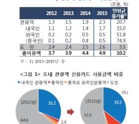 <!HS>중국인<!HE>의 제주 카드 사용액 연평균 75%씩 급증했다