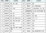서울 지하철 1~5호선 및 버스 68개 노선 막차 1시간 연장(명단 포함)