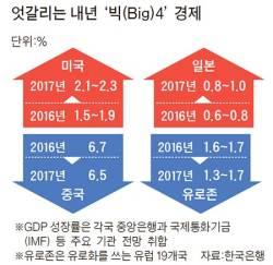 내년 미국·일본 '맑음' 중국·<!HS>유로존<!HE> '흐림'