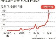 한국산 배터리 탑재 전기차만 차별하는 중국
