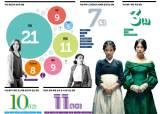 [매거진M] 2016 한국영화 여성들, 안녕하십니까