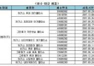 유한킴벌리 '하기스' 등 물티슈 10개 메탄올 기준치 초과…판매 중지