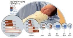 [인구 5000만 지키자] '출산 늘려라' 파격 처방…첫 애만 낳아도 최고 350만원 준다
